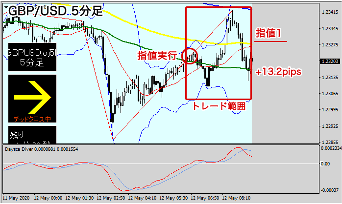 GBP/USDのスキャルピング結果