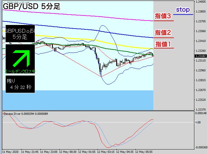 GBP/USD5分足の売りエントリーポイント
