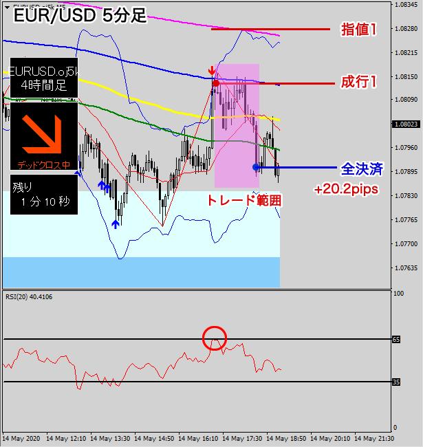 ユーロ/米ドルのスキャルピング図