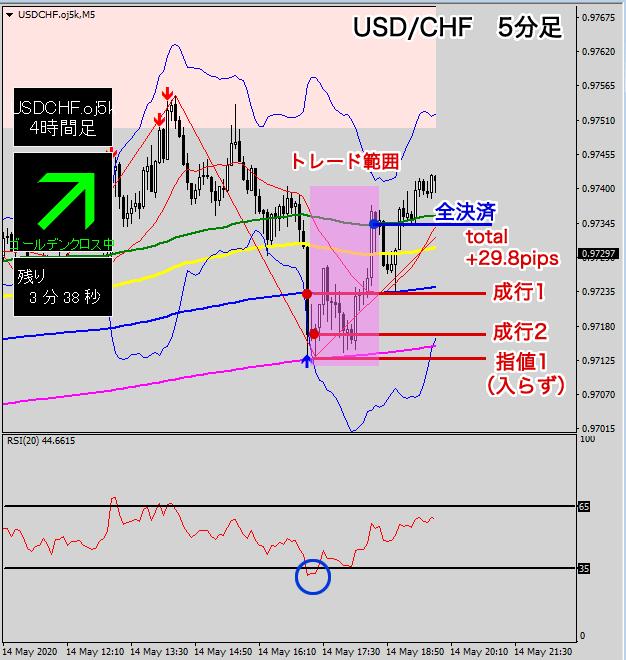 米ドル/スイスフランの買いスキャルピング図