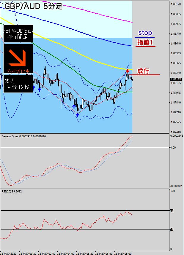 ポンド/豪ドル5分足(指値の検討)