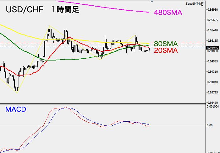 米ドル/スイスフラン(1時間足)
