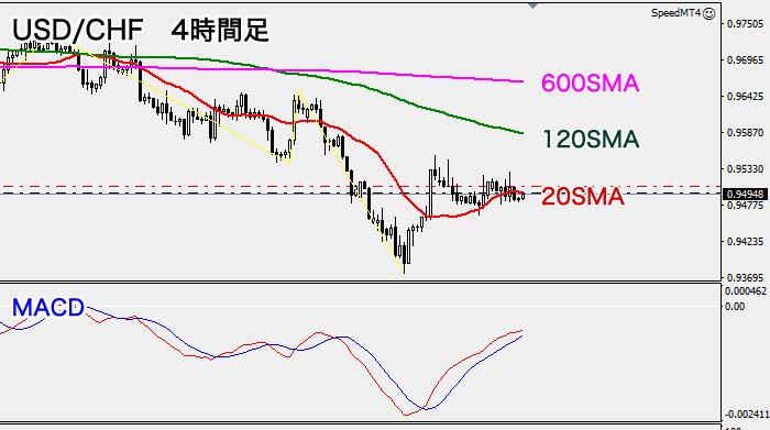 米ドル/スイスフラン(4時間足)