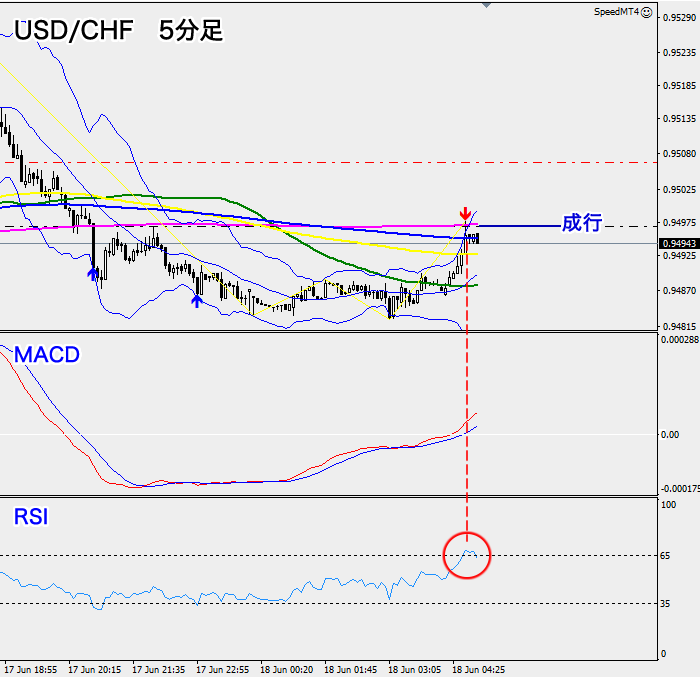 米ドル/スイスフラン(5分足)
