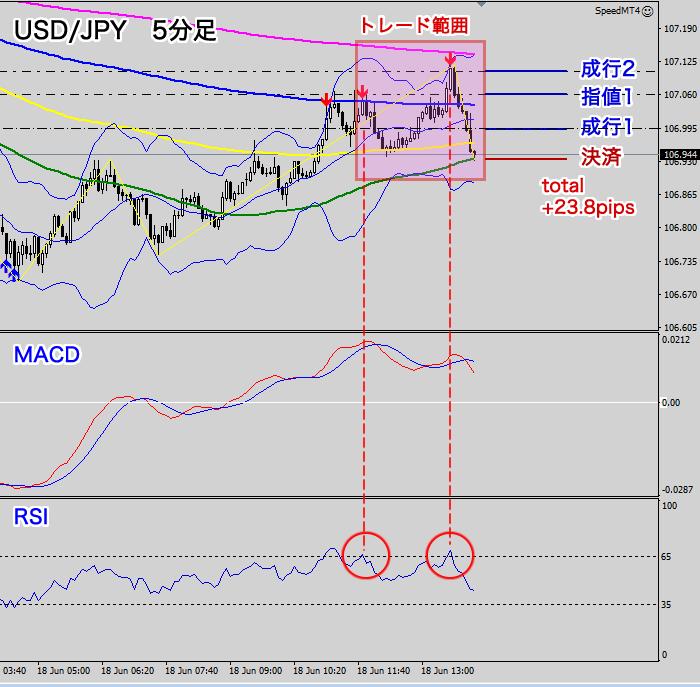 ドル円のトレード範囲(5分足)