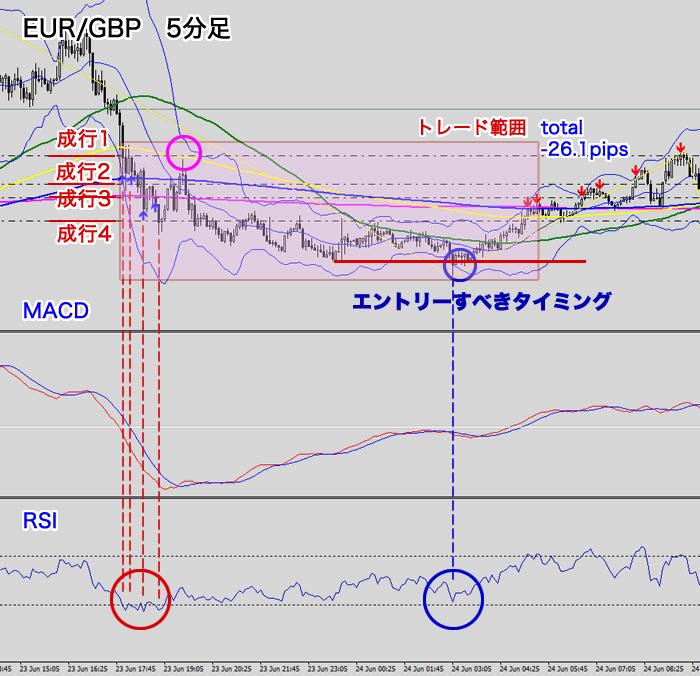 ユーロ/ポンド5分足チャート(トレード範囲)