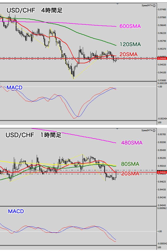 米ドル/スイスフラン(4時間、1時間足)