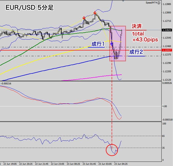 ユーロ/米ドルチャート(5分足トレード結果)
