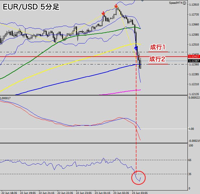 ユーロ/米ドル(5分足買いエントリー位置)