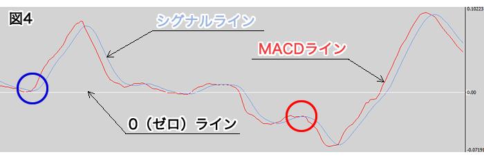MACD(インジケーター)