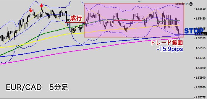 EUR/CAD 損切り(5分足チャート2020年6月25)