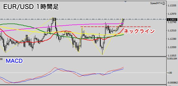 EUR/USD1時間足チャート(2020年7月2日)