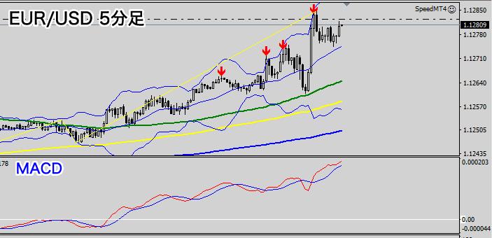 EUR/USD5分足チャート(2020年7月2日)