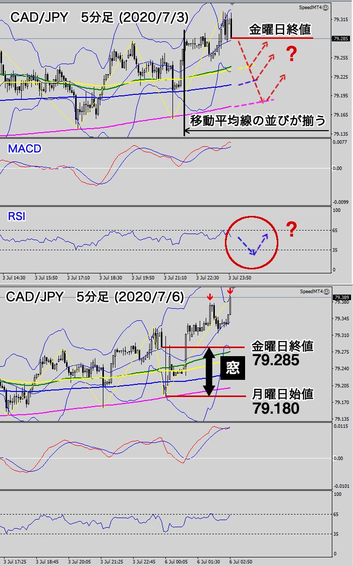 カナダドル/円の窓開け(5分足)2020/07/06