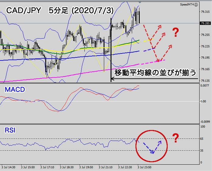 CAD/JPY 5分足チャート分析(2020年7月3日)