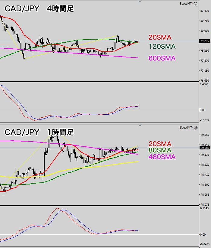 CAD/JPY 4時間と1時間足チャート(2020年7月3日)