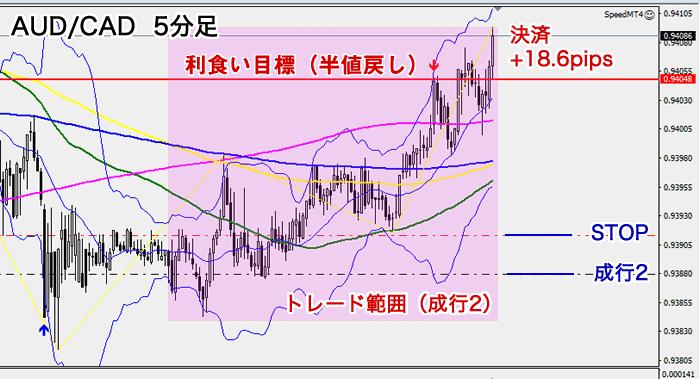 AUD/CAD 5分足チャート利食い位置(2020年7月3日)
