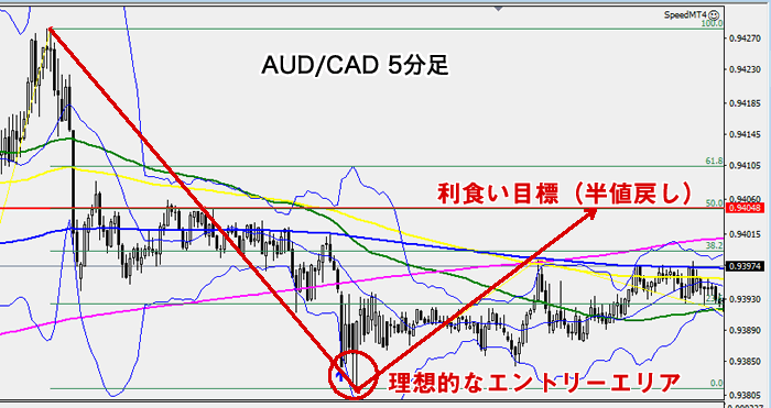 AUD/CAD 5分足チャートのトレードシナリオ(2020年7月3日)