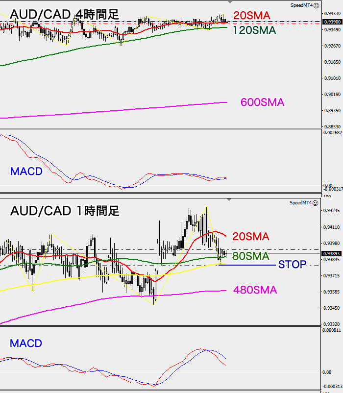 AUD/CAD 4時間と1時間足チャート(2020年7月3日)