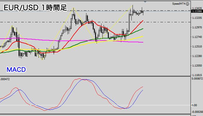EUR/USD1時間足チャート(2020年7月9日)