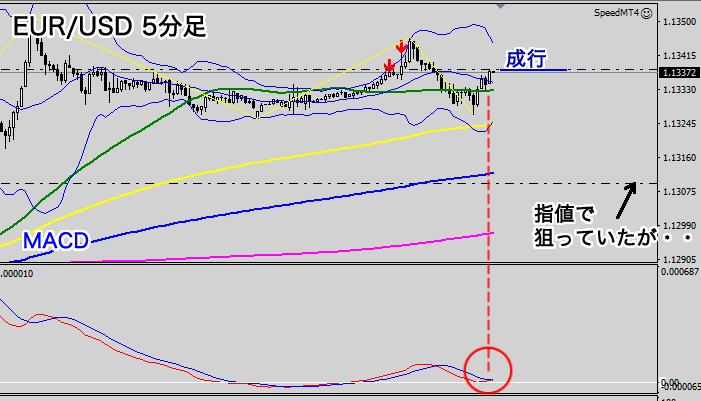 EUR/USD5分足チャート(2020年7月9日)