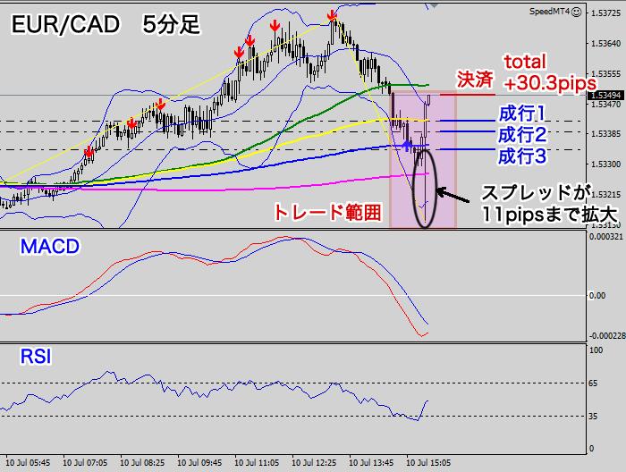 指標時のチャート5分足(EUR/CAD2020年7月10日)