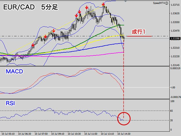 EUR/CAD成行買い位置(5分足チャート2020年7月10日)