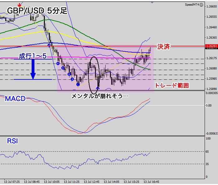 GBP/USD5分足トレード結果