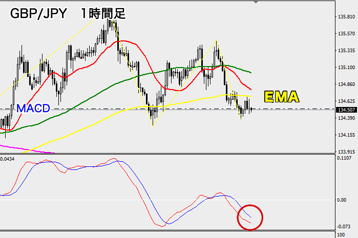 ポンド円の相場分析(1時間足)