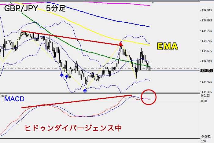 ポンド円ダイバージェンズ発生(5分足)