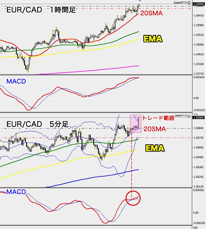 EUR/CAD1時間足チャート(2020年7月27日)