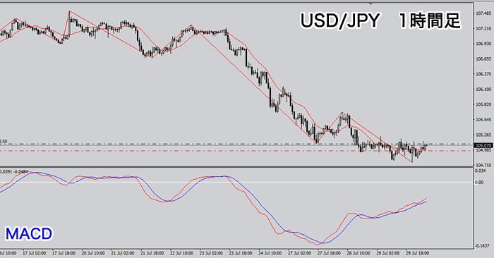米ドル/円1時間足(下落トレンド)