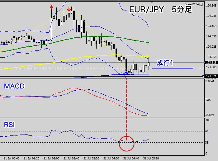 5分足のパーフェクトオーダー(EUR/JPY)