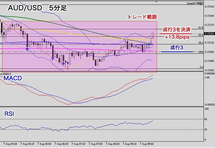 豪ドル/米ドルのトレード範囲図