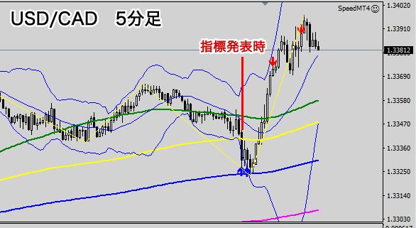 指標発表時の値動き(米ドル/カナダドル5分足チャート)