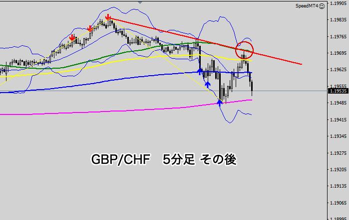 決済後の5分足チャート(GBP/CHF)