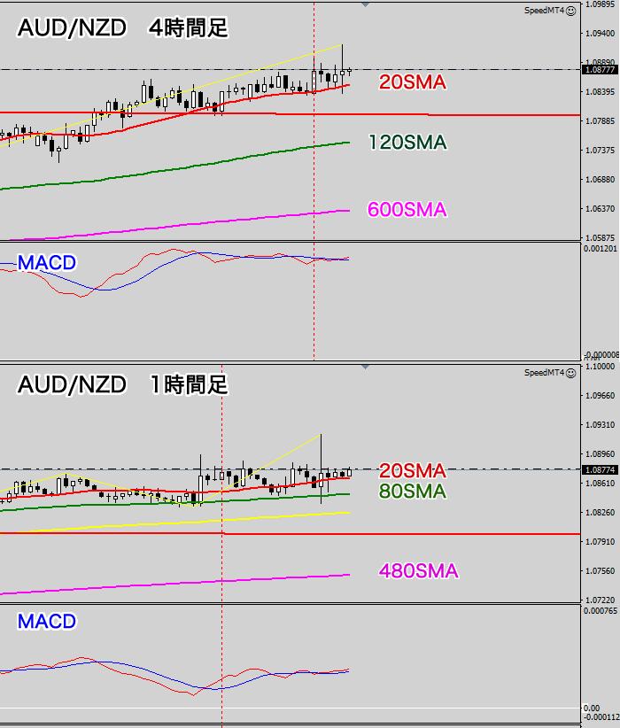 AUD/NZD4時間足チャート(2020年8月12日)