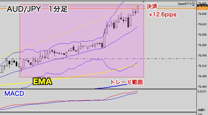 豪ドル/円のスキャルピング結果