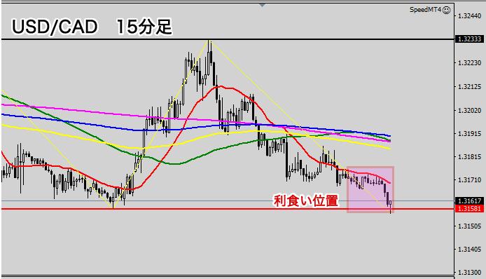 米ドル/カナダドルの15分足チャート