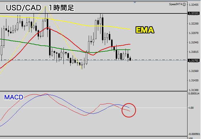 米ドル/カナダドルの1時間足チャート