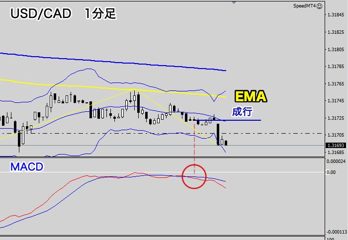 エントリーポイント(米ドル/カナダドル1分足チャート)