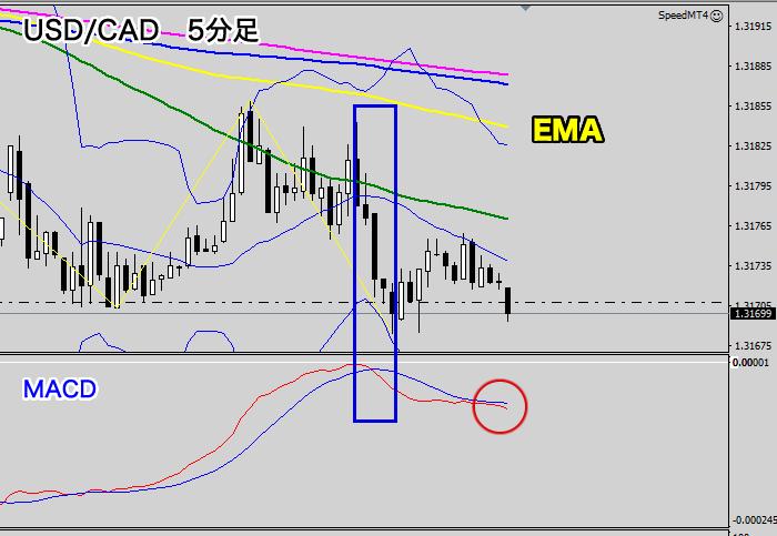 米ドル/カナダドルの5分足チャート