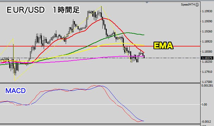 EUR/USD1時間足チャート(2020年9月3日)