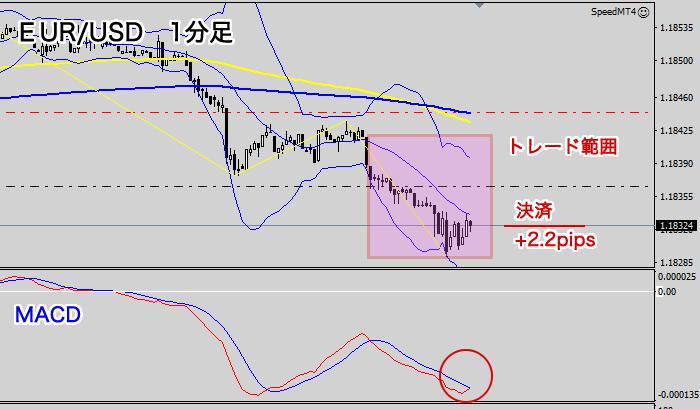 利食い位置(EUR/USD1分足)