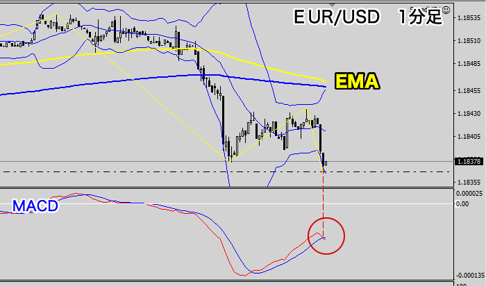 EUR/USD1分足チャート(エントリー位置2020年9月3日)