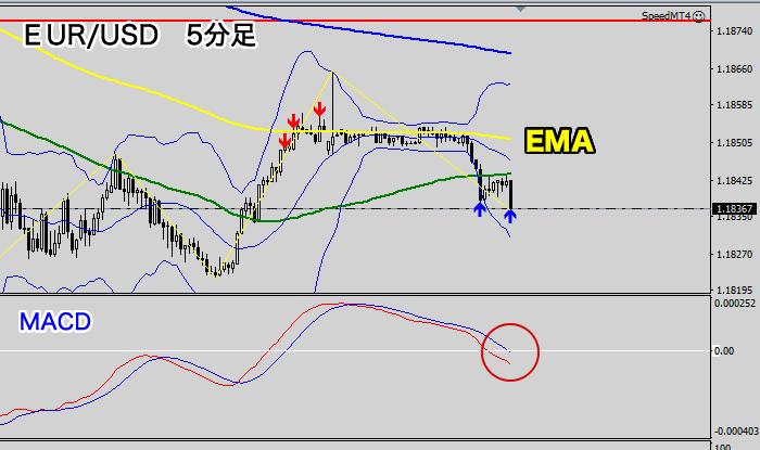 EUR/USD5分足チャート(2020年9月3日)