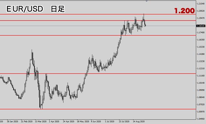 EUR/USD日足チャート