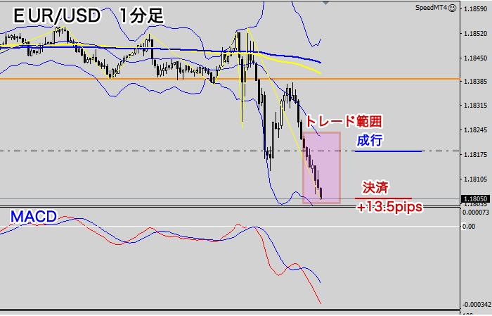 スキャルピングの取引範囲(EUR/USD9月4日)