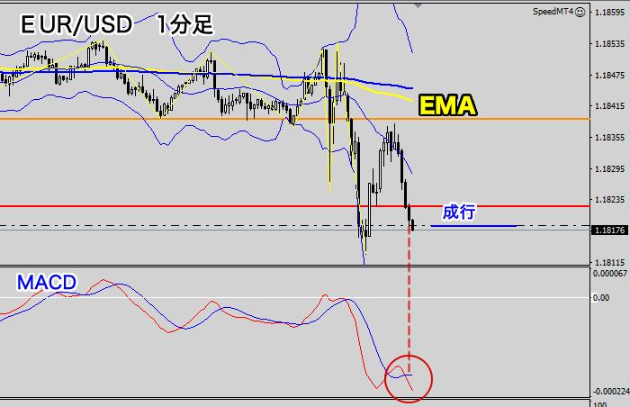 1分足のポジション(EUR/USD)