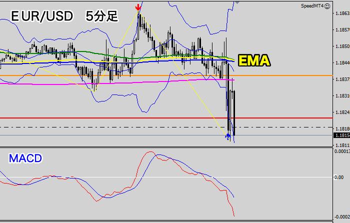 5分足の相場分析(EUR/USD)